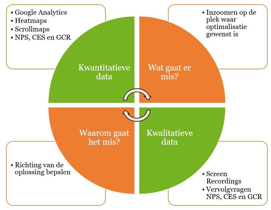 Hoe kwantitatieve en kwalitatieve data samen kunnen zorgen voor gerichte optimalisatie.