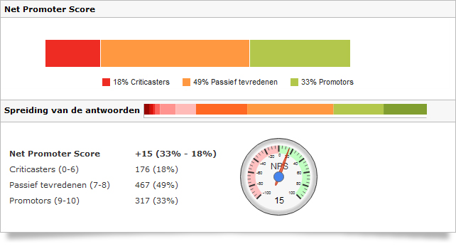 voorbeeld Net Promoter Score rapportage